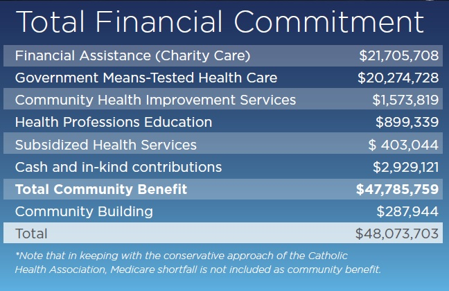 Total Financial Commitment