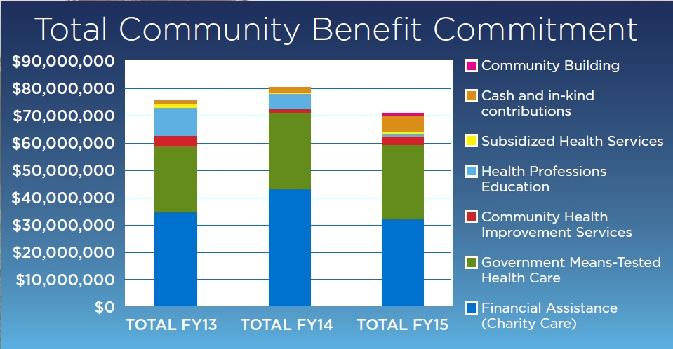 Total Community Benefit Commitment
