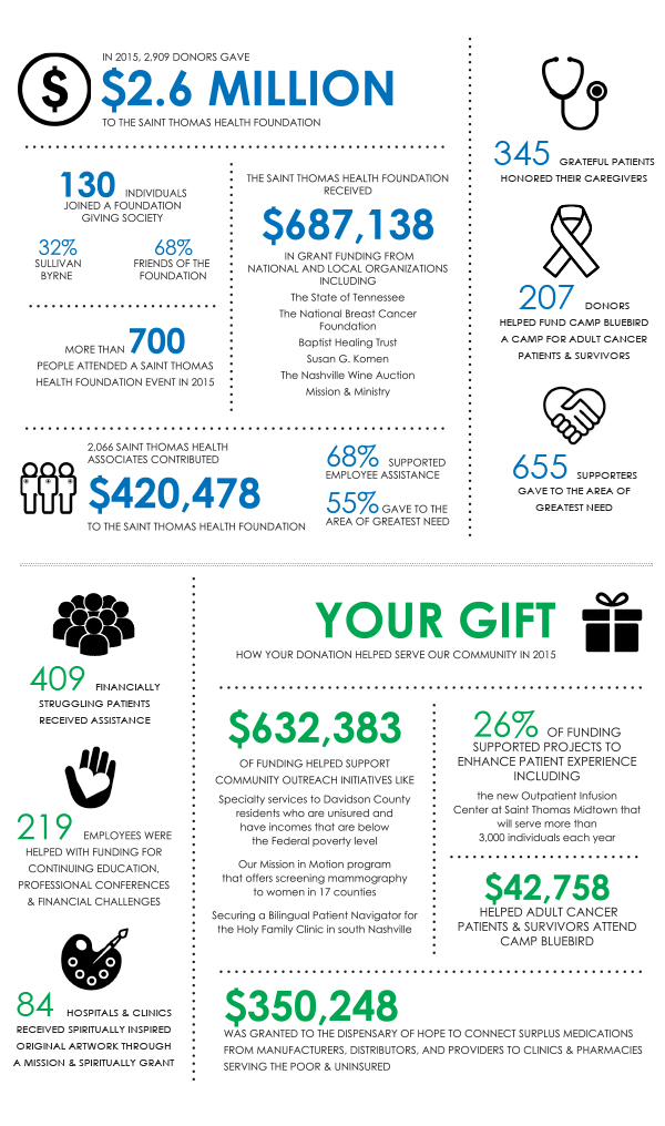 Annual Report infographs